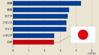 日本のサービス業は「1人あたり」でG7最低だ