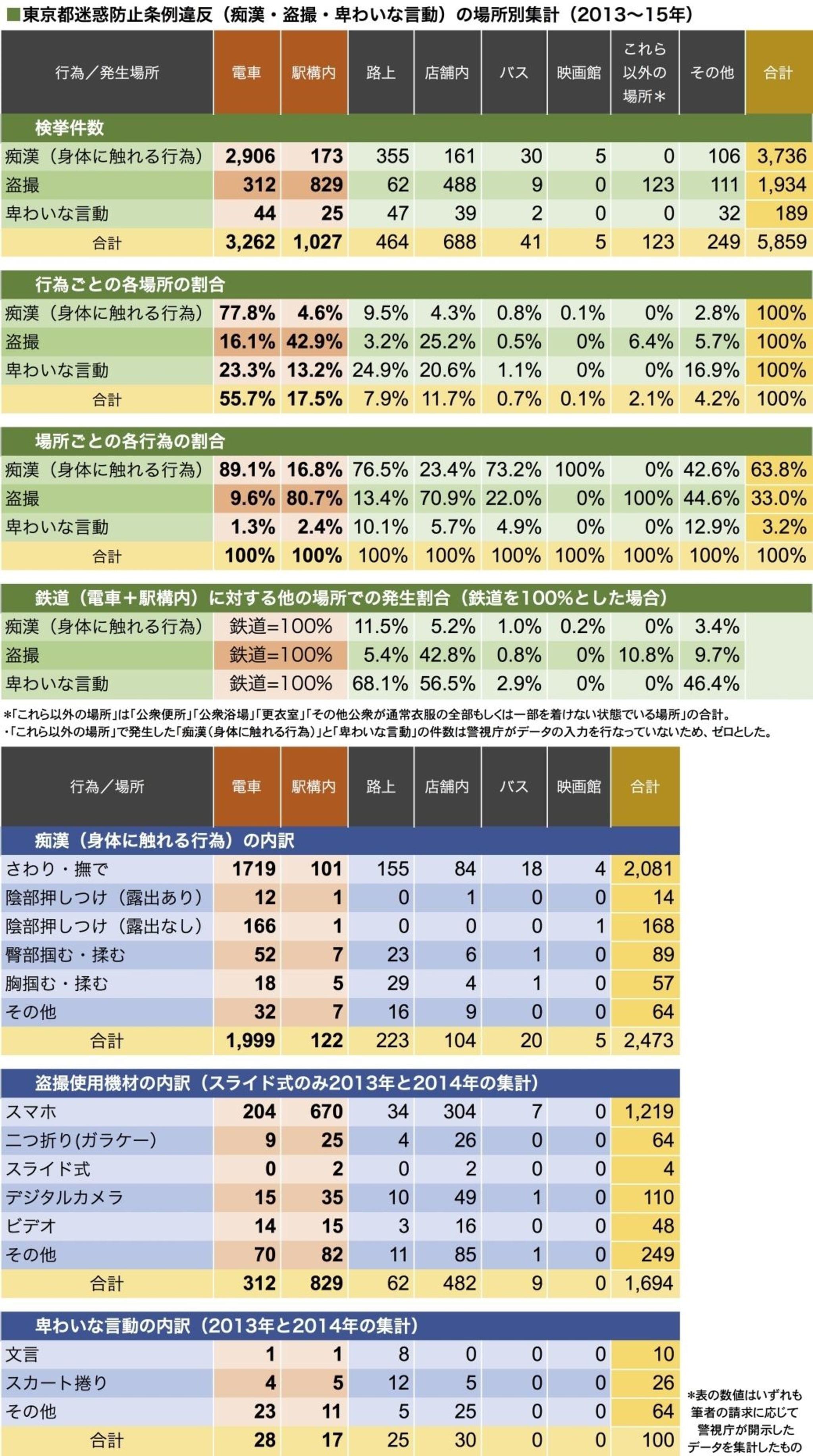 【社会】 都内で性犯罪増加、児童の被害多発 [無断転載禁止]©2ch.net YouTube動画>21本 ->画像>15枚
