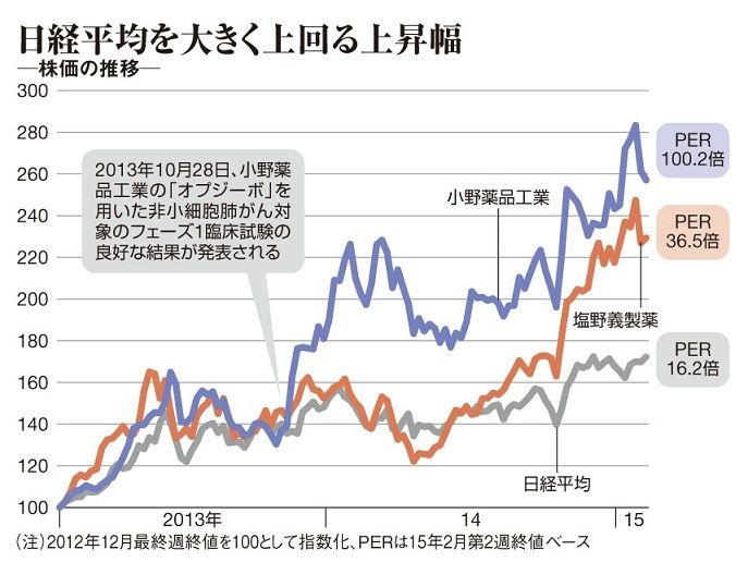 小野 薬品 の 株価