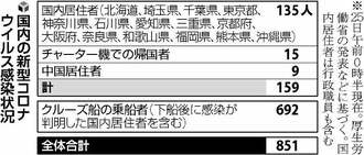 北海道で感染30人確認、スクールバス運転手も