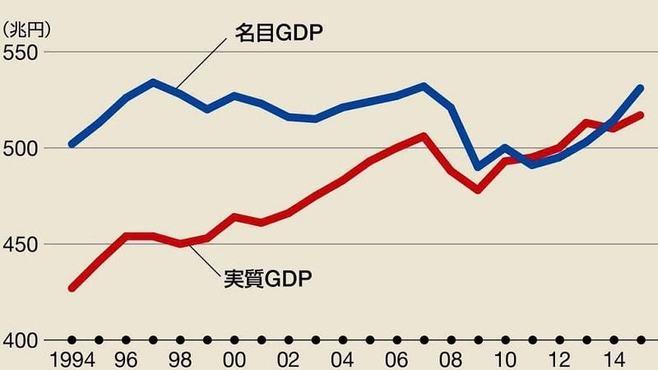 GDPには「売春」もカウントしていいのか