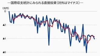 日本企業の対外直接投資の流れは止まらない