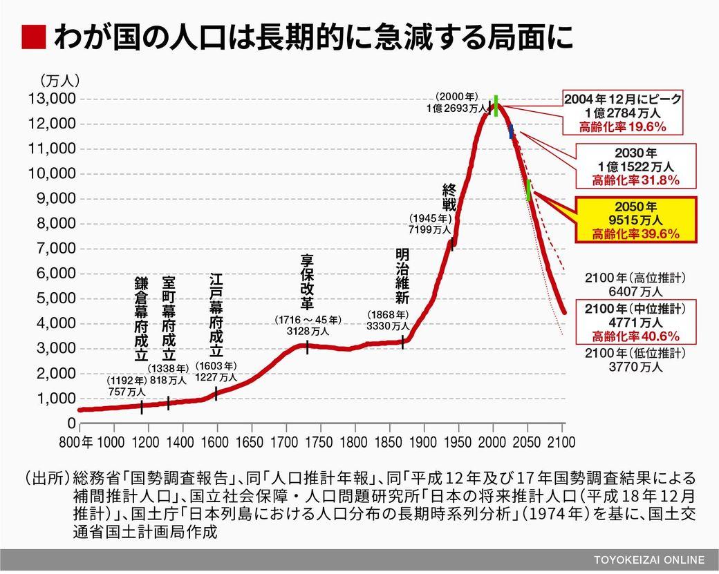 の 総 人口 日本