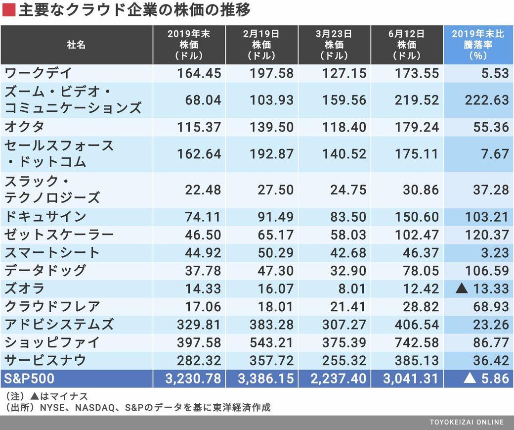 ゼット 株価