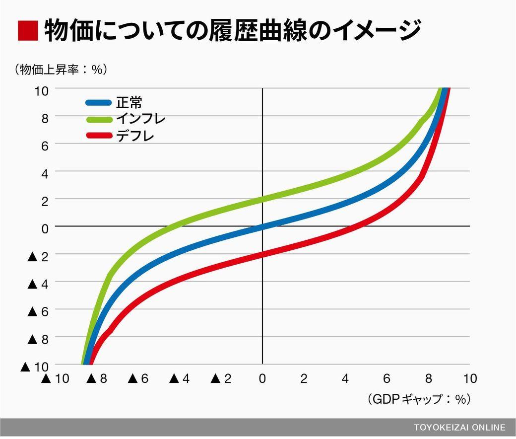 ギャップ インフレ インフレギャップ (