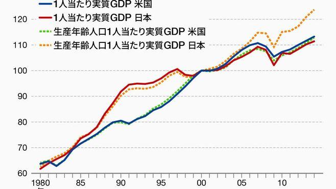 日本経済はどんな病気にかかっているのか