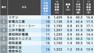「離職する人が少ない大企業」ランキングTOP100