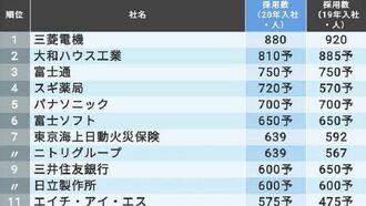 「新卒採用数が多い会社ランキング」トップ300