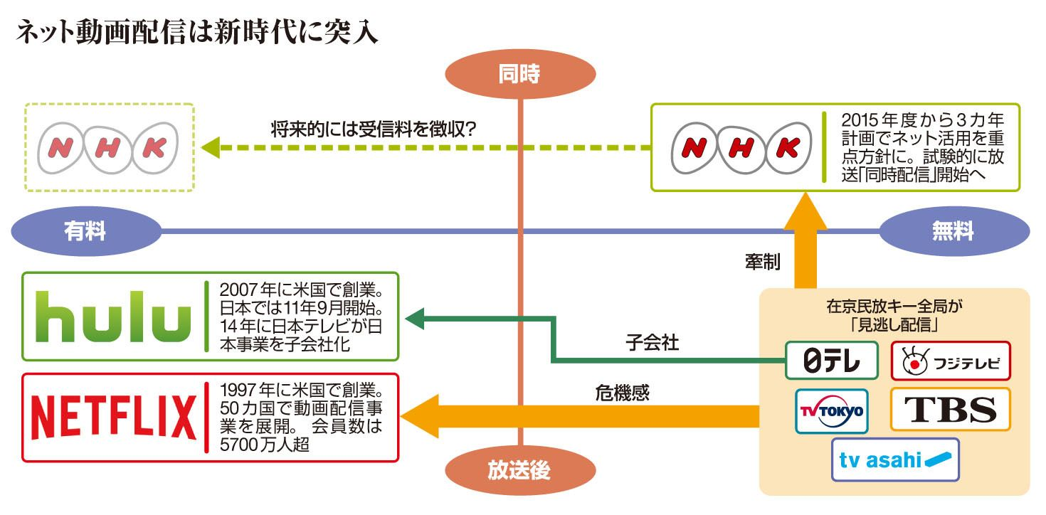 NHKが乗り出す「ネット同時配信」の衝撃   週刊東洋経済(ビジネス ...