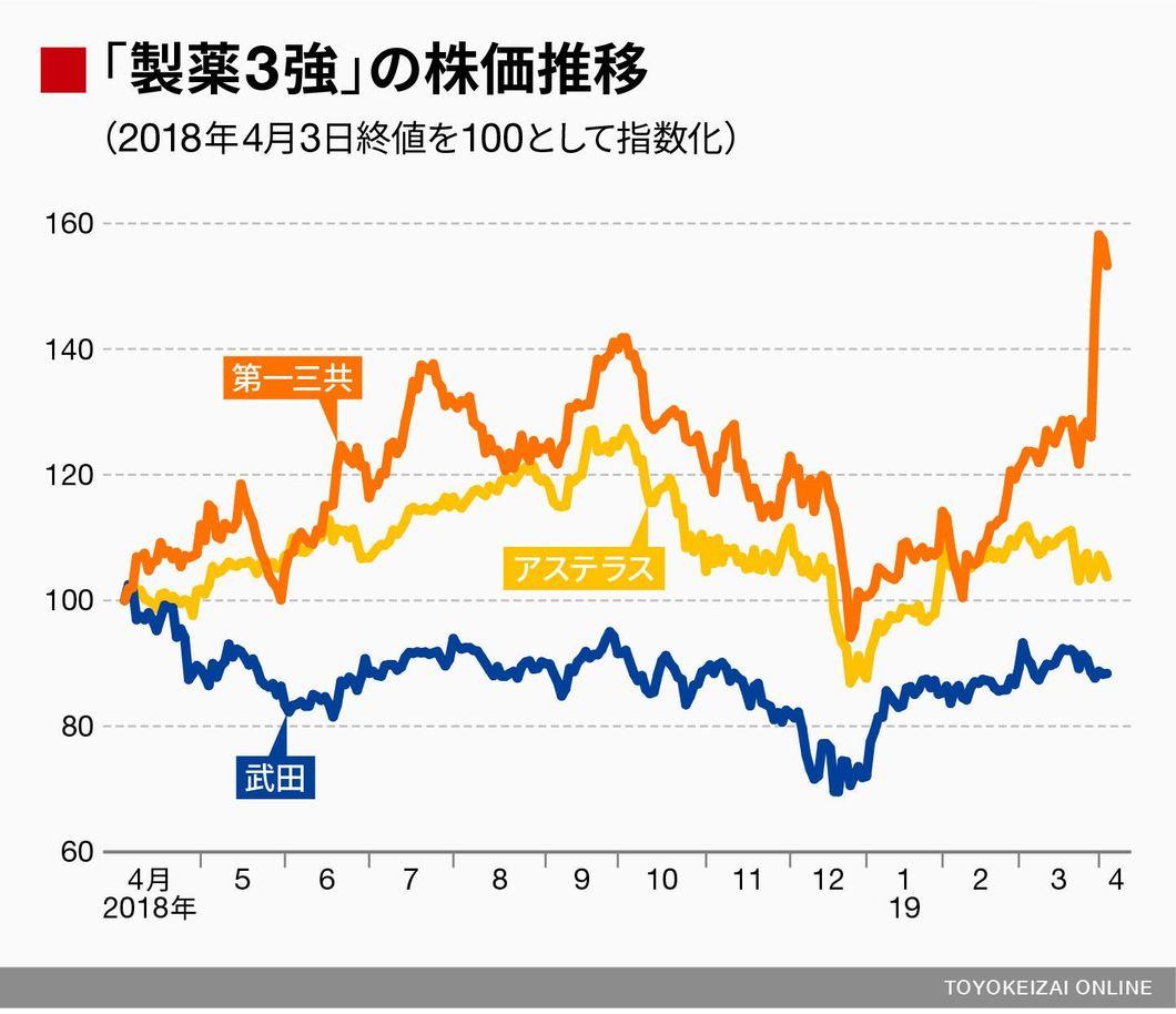 アステラス 株価