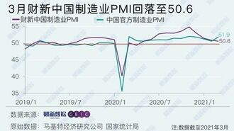 中国の「製造業」景気回復ペースダウンの背景