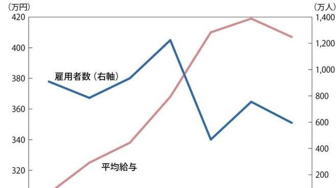 人口減少で日本企業に「大合併」時代が訪れる