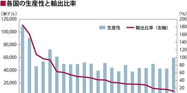 「ものづくり大国」日本の輸出が少なすぎる理由