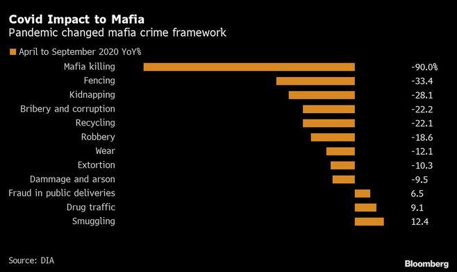 欧州復興基金に狙い定めるイタリアン・マフィア