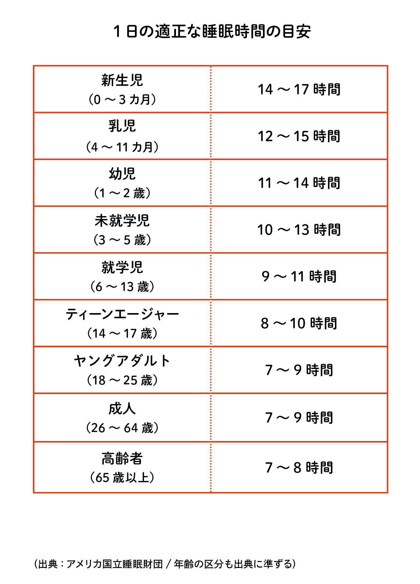 10 1 勉強 日 時間