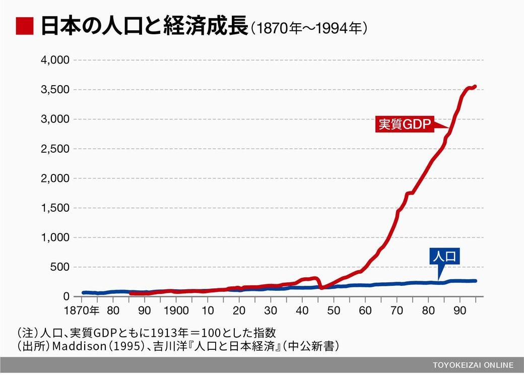 人口が減ると経済はマイナス成長...