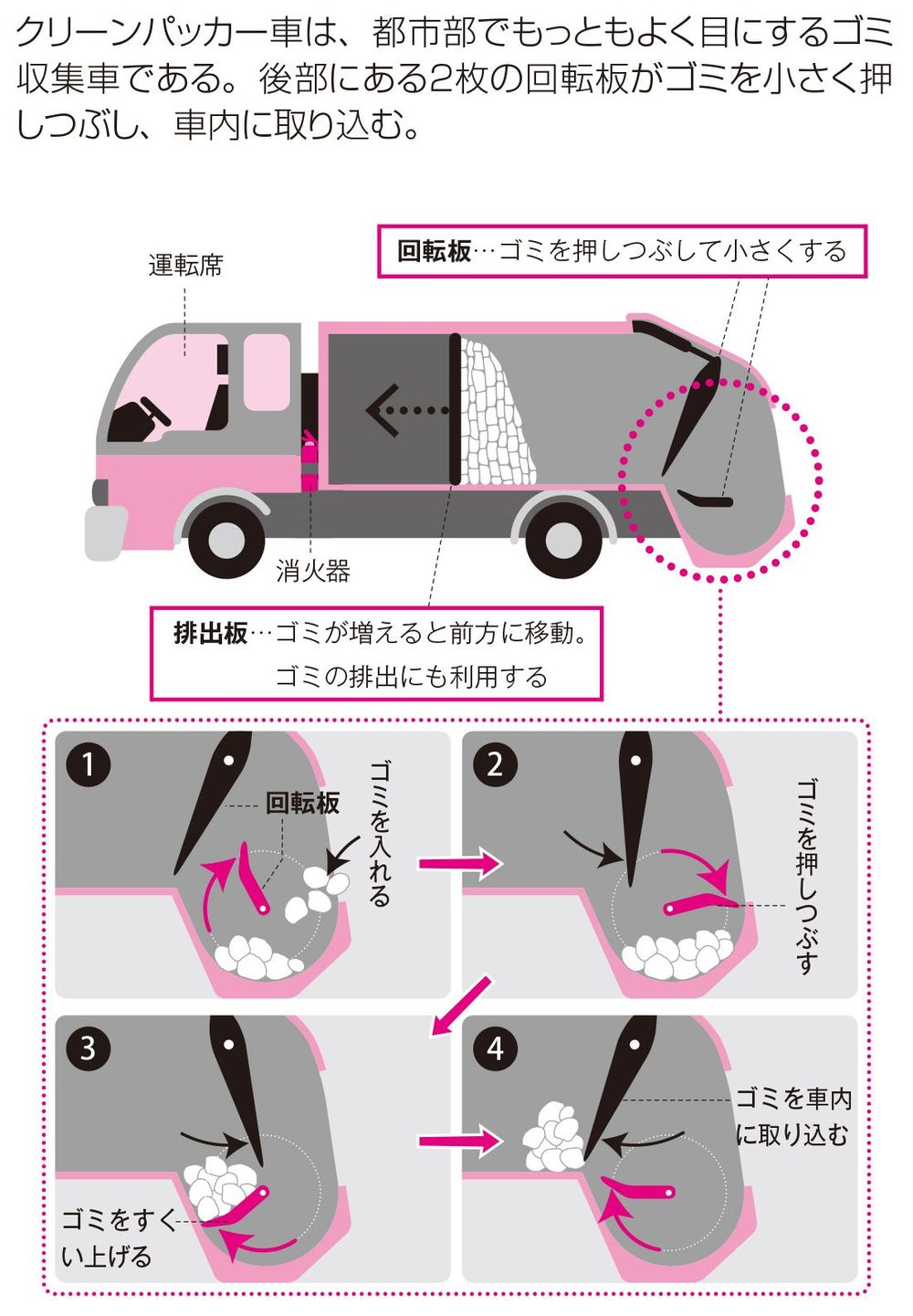 ゴミ収集車の構造