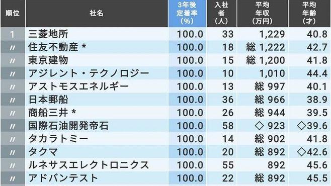 「給料が高くて新卒が辞めない会社」TOP200