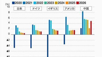 日本とコロナ、改革すべきは医療制度と財政政策