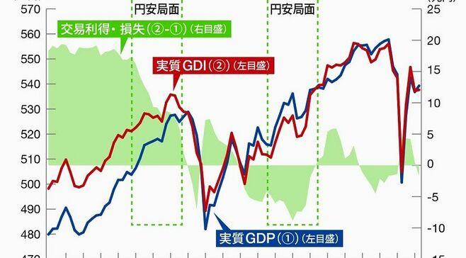 間違いなく「悪い円安」が日本経済を蝕んでいく