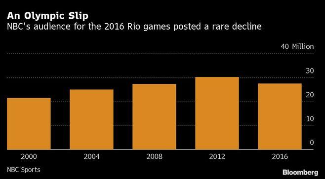 米NBC・東京五輪放送は収益性が過去最高の可能性