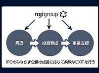 ngi groupのベンチャー投資減損は今期拡大へ、抜本的対策が不可避