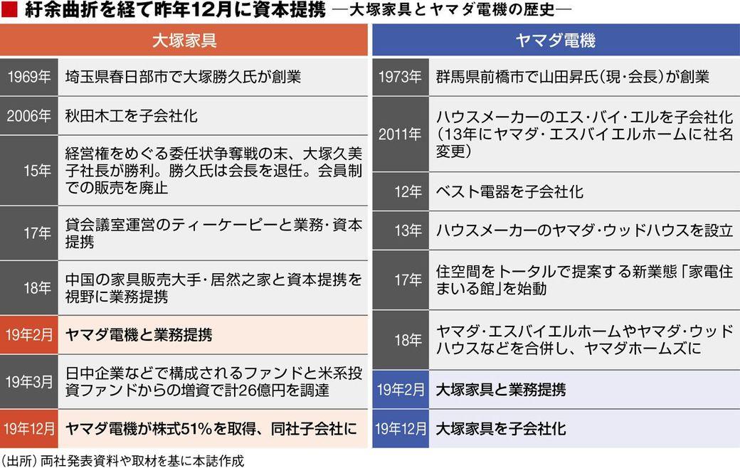 ヤマダ 電機 春日部