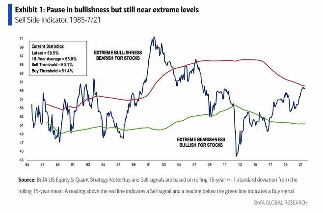米株の楽観度指数「売りシグナル」の水準に上昇