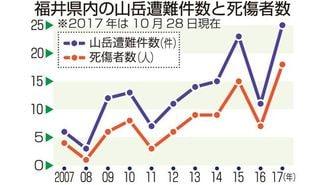 福井の山岳遭難事故、今年25件と過去最悪に