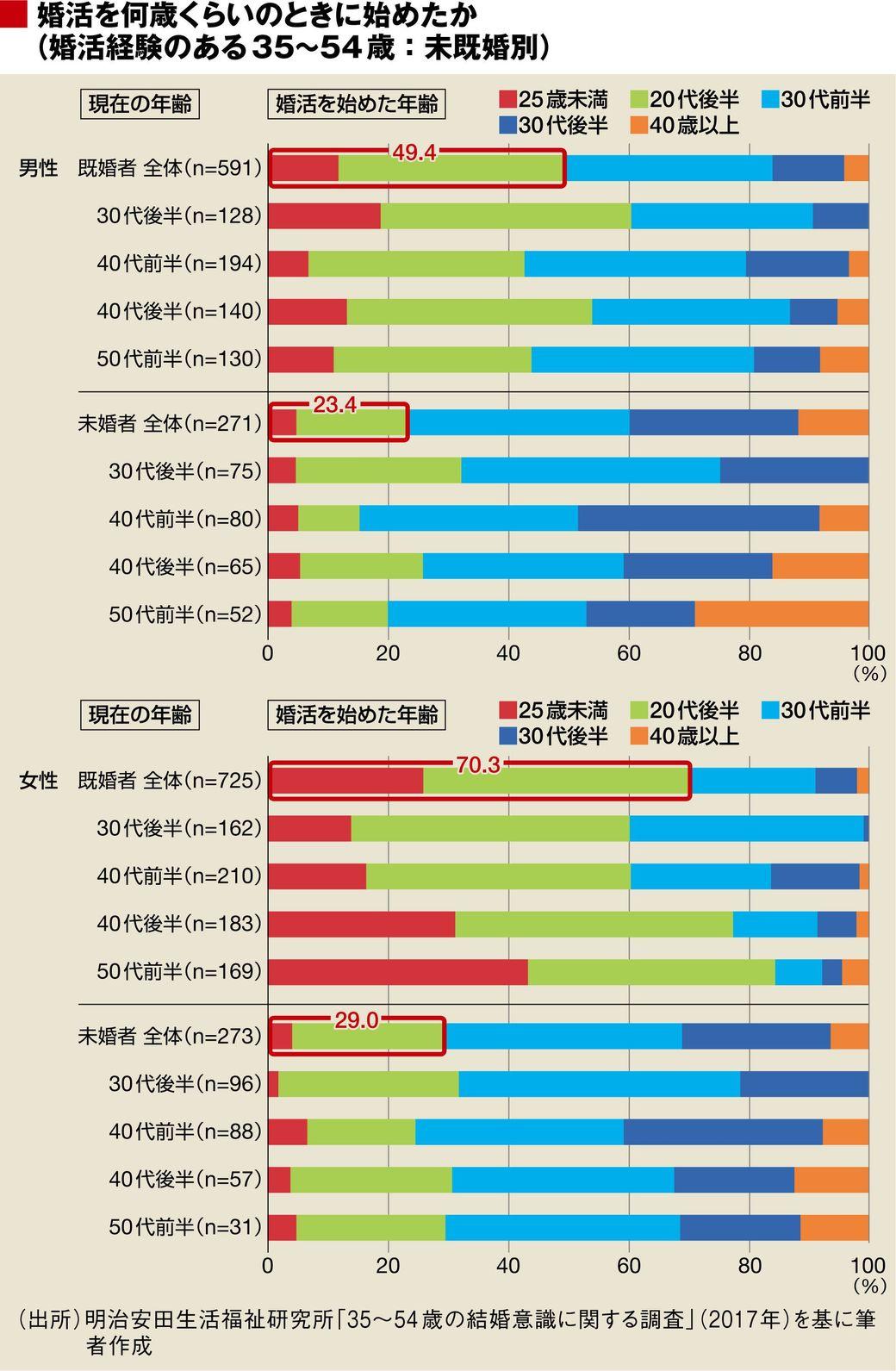 「婚活開始の年齢」が結婚の成否を分けている | 恋愛・結婚 | 東洋経済オンライン | 経済ニュースの新基準