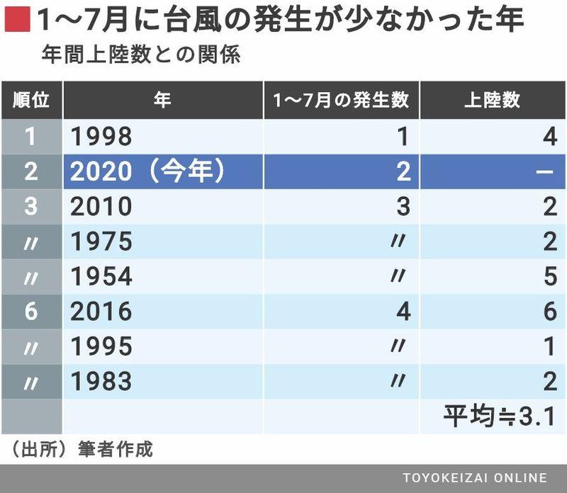 初の7月台風ゼロ」今後は警戒が必要な理由   天気・天候   東洋経済 ...