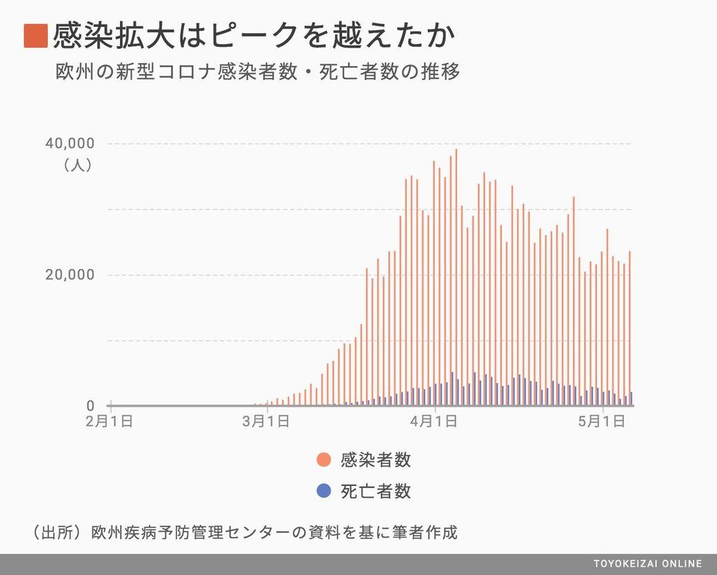 ピーク 新型 コロナ 日本での新型コロナウイルスのピークは今ですか?それとももう終息しそう