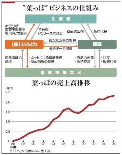 老人ホームはいらない!?徳島県上勝町の「葉っぱビジネス」が ...