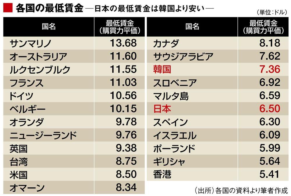 低すぎる最低賃金」が日本の諸悪の根源だ | 国内経済 | 東洋経済 ...