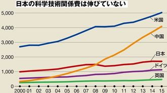 日本の科学研究の実力が急速に低下している
