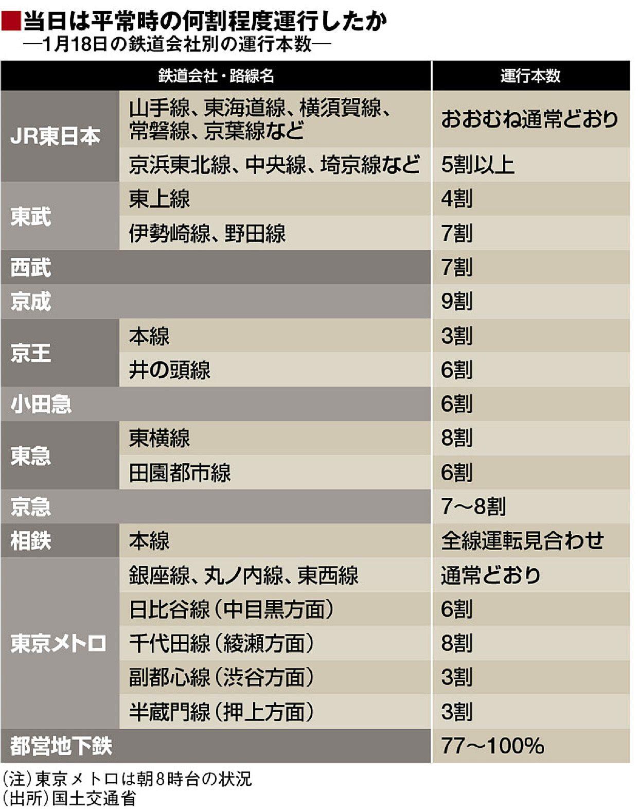 状況 運行 東北 本線 JR東北本線(上野−盛岡)の遅延・運行状況