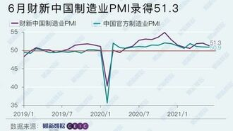 中国の製造業「景気回復」の勢いに頭打ち感の背景