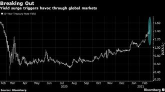 米国債利回り急上昇で各金融市場が大混乱
