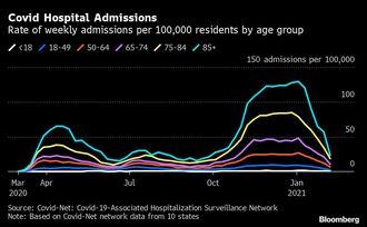 米国内のコロナ入院がこの1カ月で72%も減少