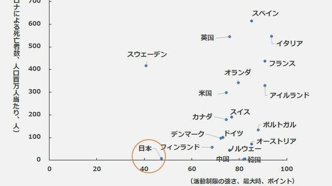 日本ではコロナよりも恐慌を招くほうが怖い