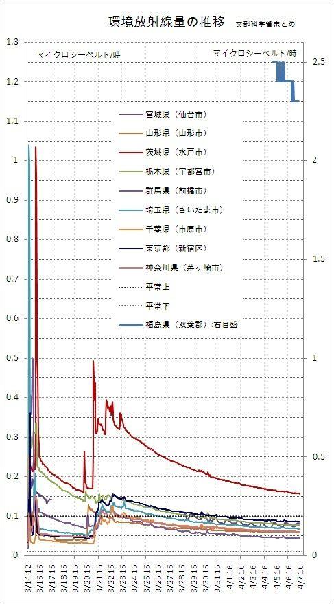 環境放射線量の推移