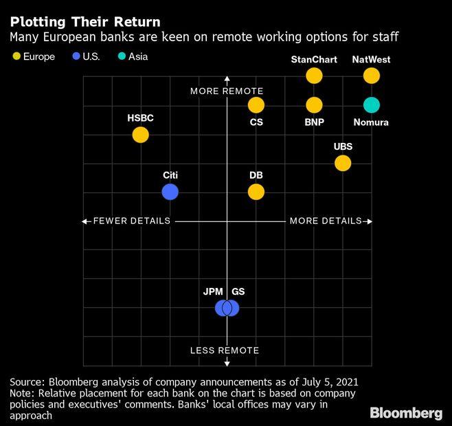 グローバル金融の二極化はオフィスで起こる