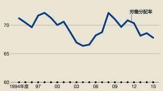 アベノミクスで「労働分配率」が低下する理由