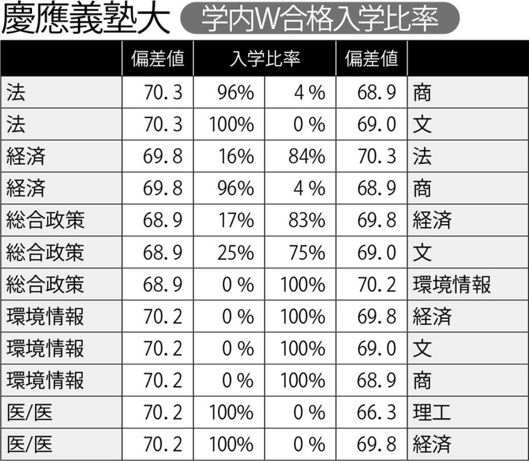 早稲田 大学 法学部 偏差 値 早稲田大学の偏差値ランキング 2021~2022