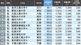 「本当に就職に強い大学」ランキングトップ150