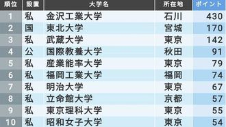 最新版!「面倒見がよい大学ランキング」TOP100