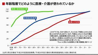 日本の医療は高齢社会向きでないという事実