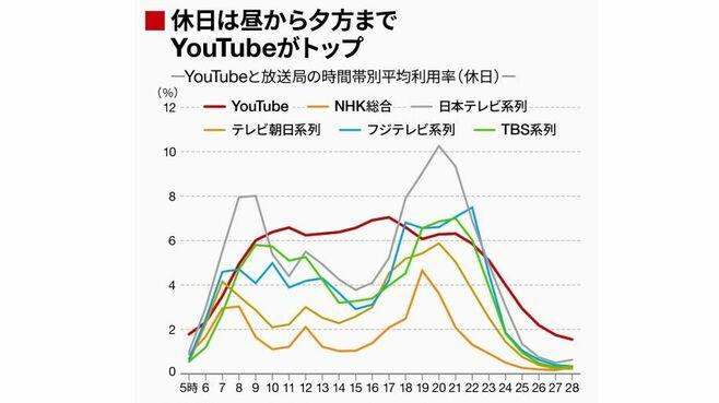 データが証明「YouTubeに食われる放送局」の実態