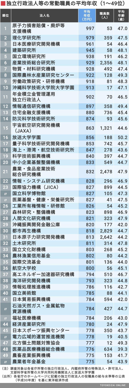 独立行政法人の常勤職員」平均年収ランキング | 賃金・生涯給料 ...