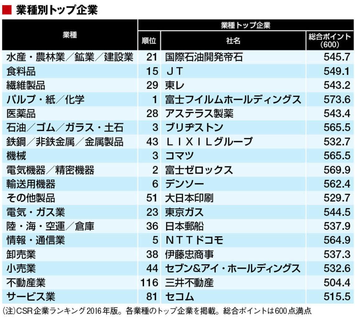 の 企業 日本 大